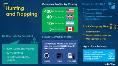 Snapshot of BizVibe's hunting and trapping industry group and product categories.