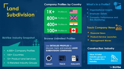 Snapshot of BizVibe's land subdivision industry group and product categories.