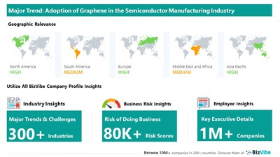 Snapshot of key trend impacting BizVibe's semiconductor manufacturing industry group.