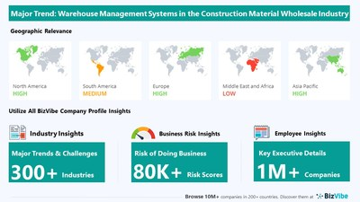 Snapshot of key trend impacting BizVibe's lumber and construction material wholesalers industry group.