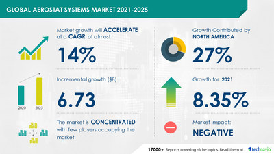 Technavio has announced its latest market research report titled Aerostat Systems Market by Type and Geography - Forecast and Analysis 2021-2025