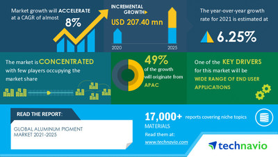Technavio has announced its latest market research report titled Aluminum Pigment Market by Application and Geography - Forecast and Analysis 2021-2025