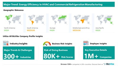 Snapshot of key trend impacting BizVibe's HVAC and commercial refrigeration equipment manufacturing industry group.