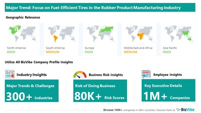 Snapshot of key trend impacting BizVibe's rubber product manufacturing industry group.