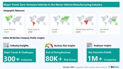 Snapshot of key trend impacting BizVibe's motor vehicle manufacturing industry group.