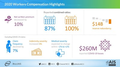 2020 Workers Compensation Highlights - #ncciAIS