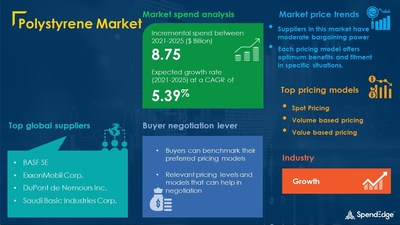 Polystyrene Market Procurement Research Report