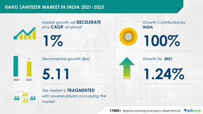 Technavio has announced its latest market research report titled Hand Sanitizer Market in India by Product and Distribution Channel - Forecast and Analysis 2021-2025