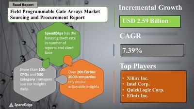 Field Programmable Gate Arrays Market Procurement Research Report