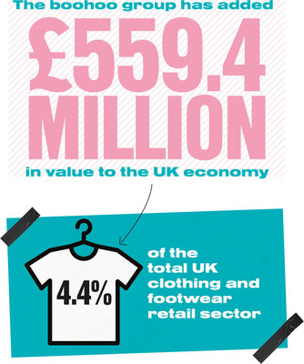 The boohoo Group has added £559.4 Million in value to the UK economy. Representing 4.4% of the total UK Clothing and footwear retail sector