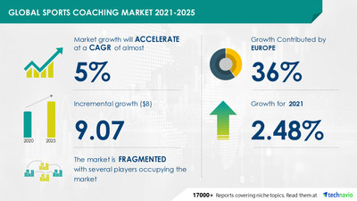 Attractive Opportunities with Sports Coaching Market by Type and Geography - Forecast and Analysis 2021-2025